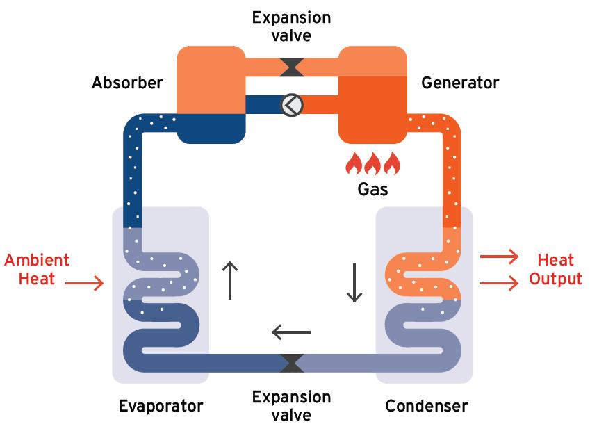 Absorption Heat Pumps