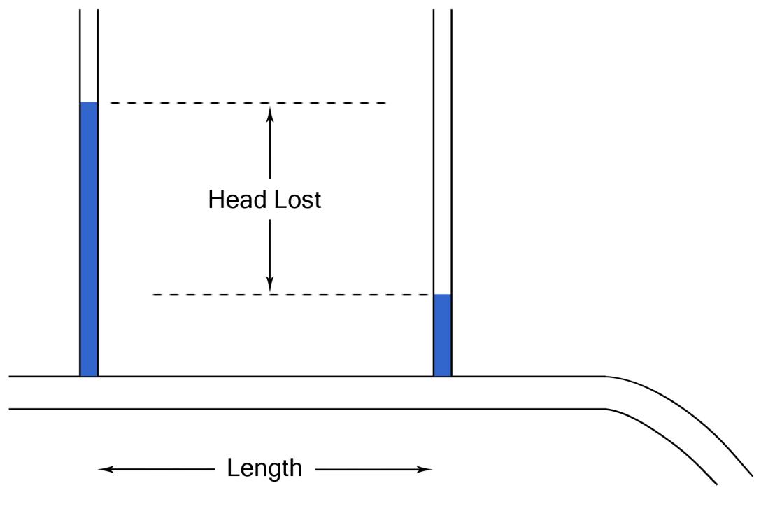 Head Loss InFluids