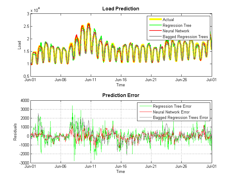 Machine Learning in Electric Load Forecasting