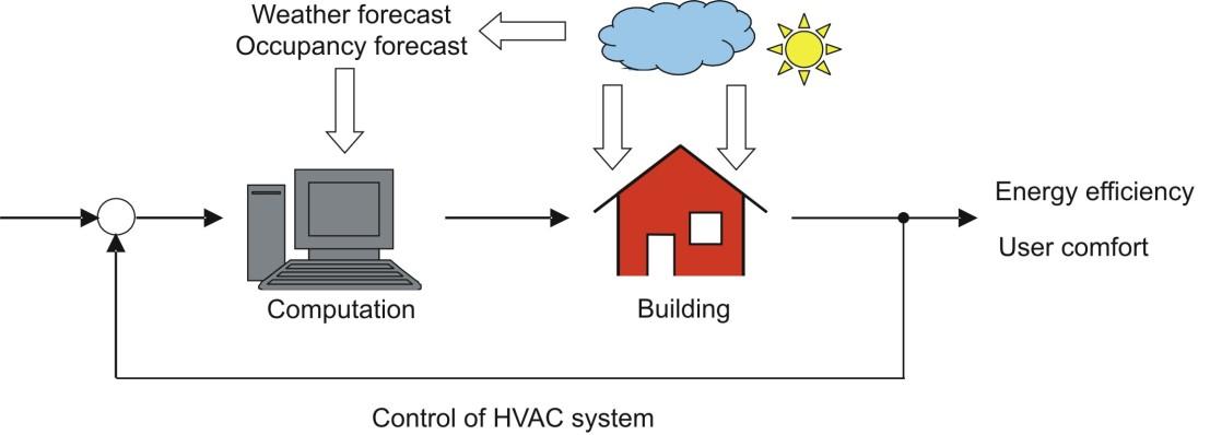 Model Predictive Control forHVAC