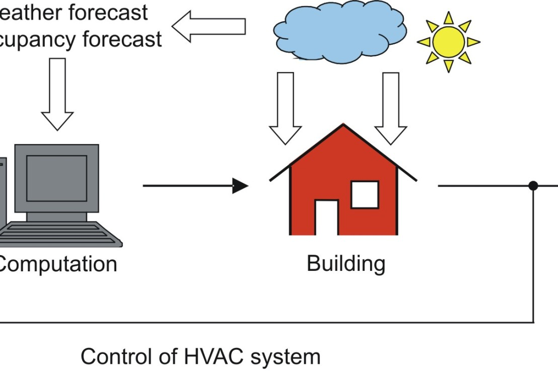 Model Predictive Control for HVAC