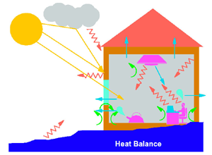Building Heating Loads