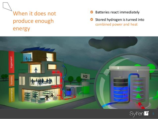 Energy Storage inBuildings