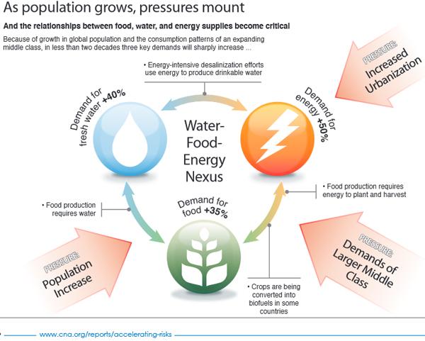 The Water-Food-Energy Nexus
