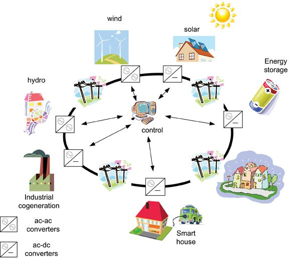 Bidirectional Electricity Flow