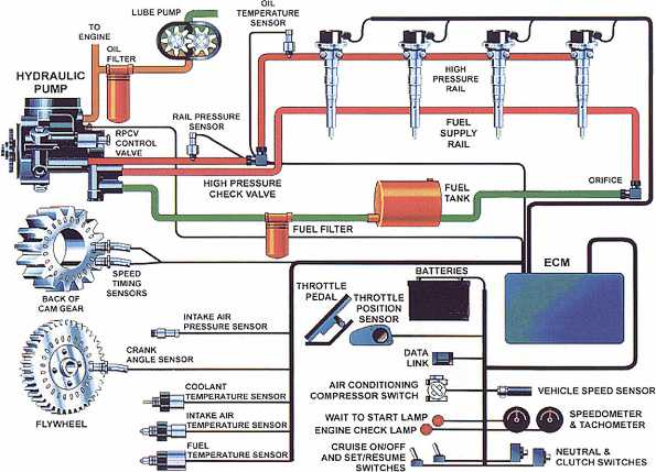 Fuel Injection Systems  U2013 Isaac U0026 39 S Science Blog