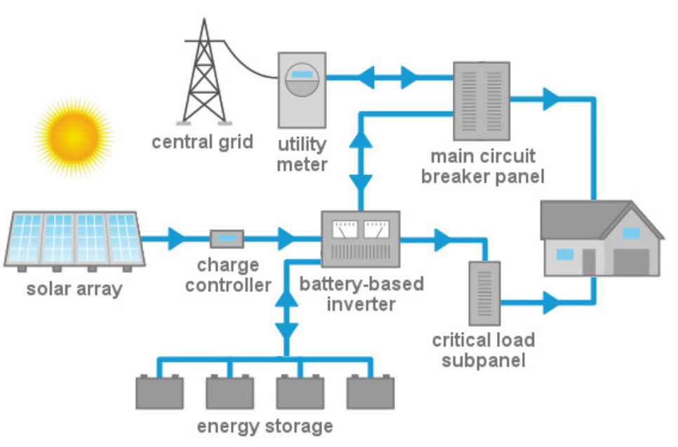 Solar Plus Storage Systems Isaac S Science Blog