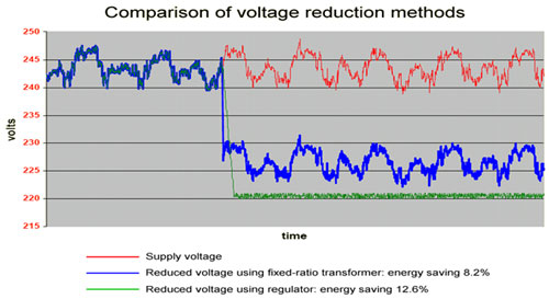 Voltage Reduction for the Duck Curve