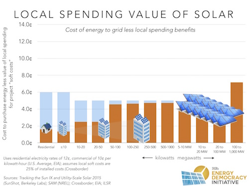 How Small-Scale Solar is Better ThanLarge-Scale