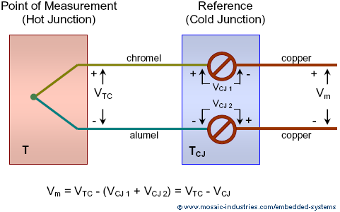 Thermocouple Reference Junctions