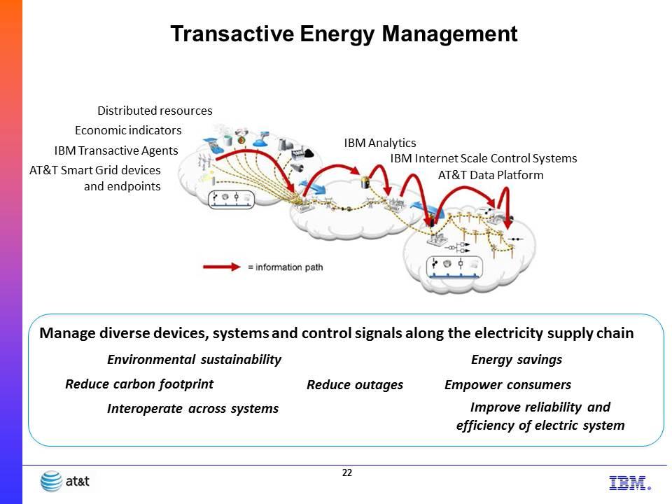 Transactive Energy
