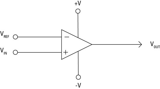 Electronic Comparator