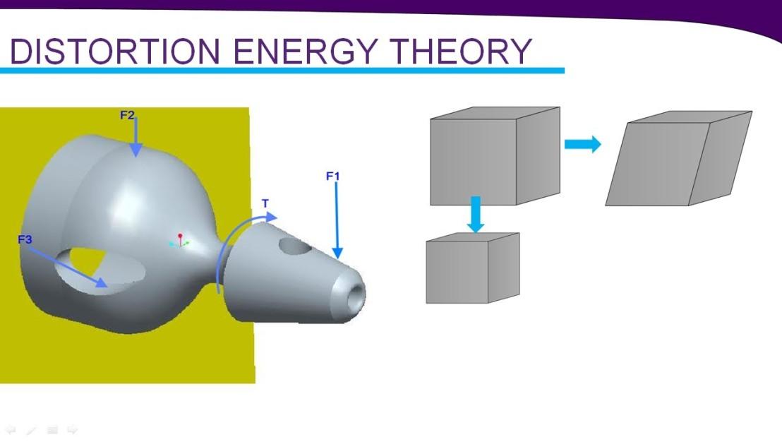Distortion Energy
