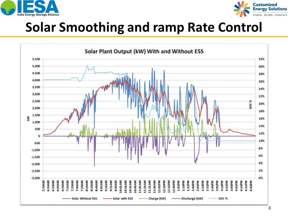 Solar Ramp RateControl