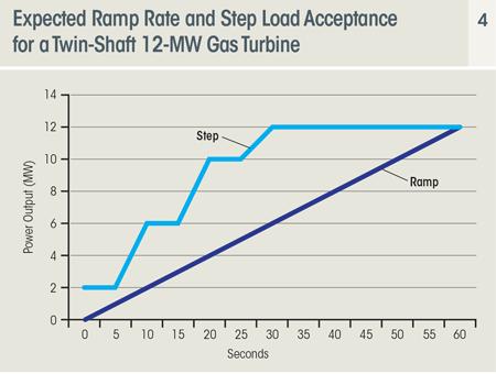 Ramp Rates
