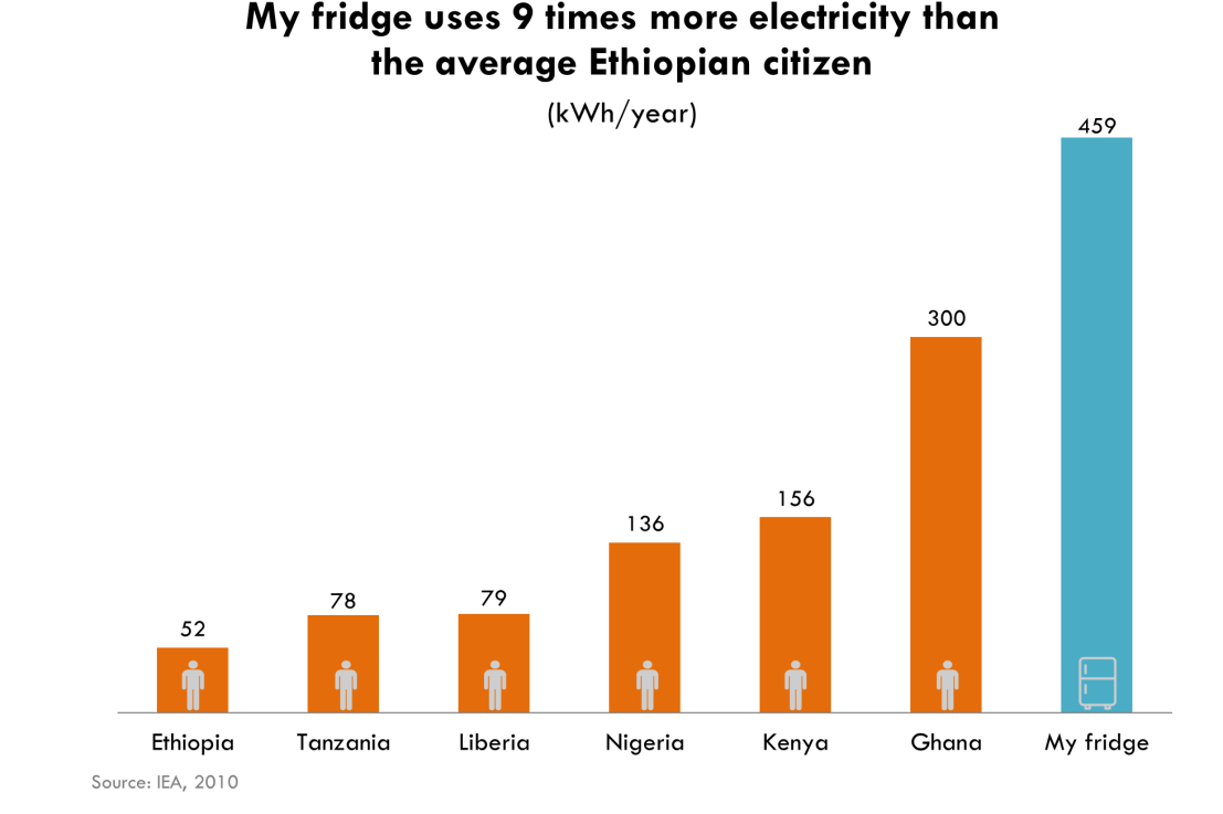 How much energy does a person use in a year?
