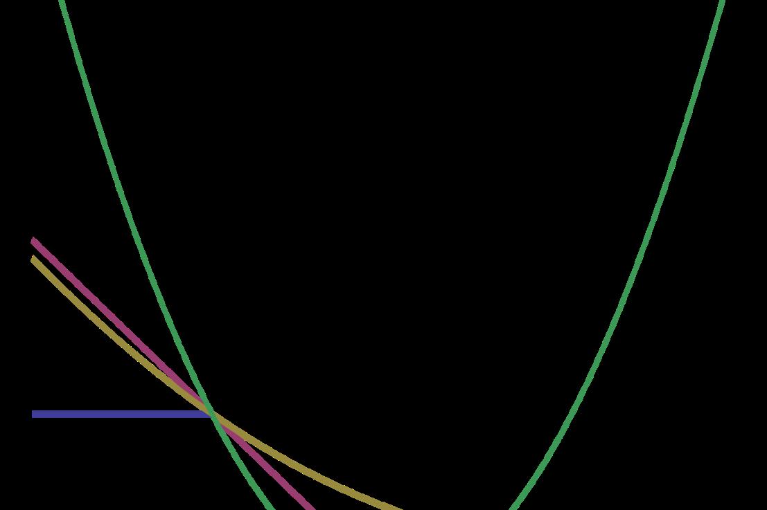 Loss Functions