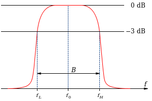 Band-Pass Filters