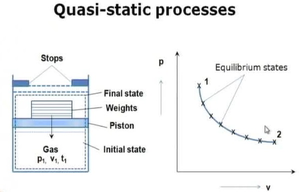 Quasistatic Processes