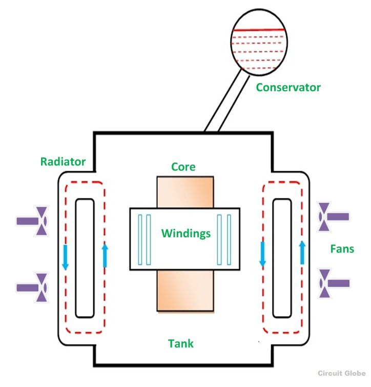 Transformer Cooling Isaac S Science Blog