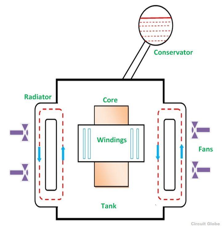 Transformer Cooling
