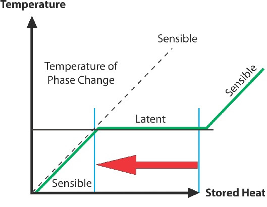 Phase-Change Materials for Solar PVCooling