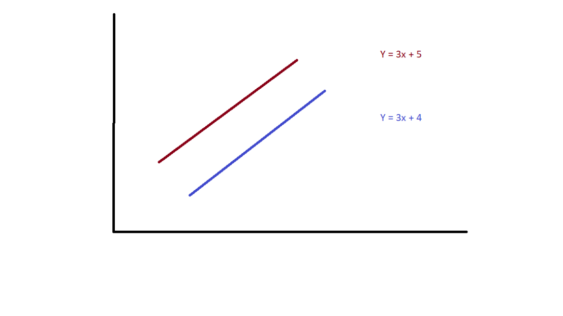 Why Planar Lines With the Same Slope NeverMeet