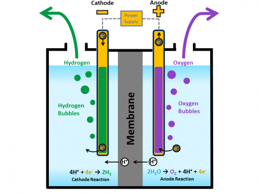 Hydrogen Production through Electrolysis