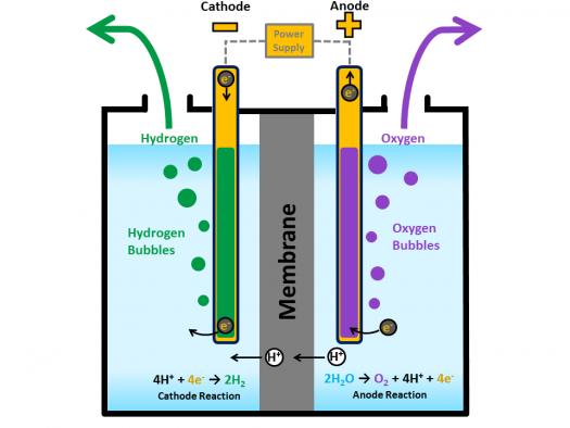Hydrogen Production throughElectrolysis