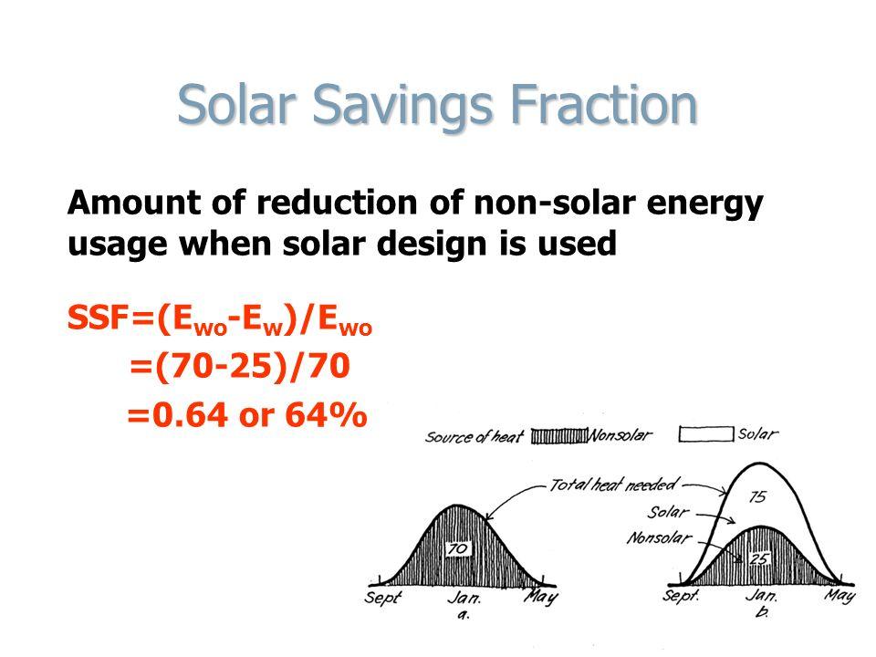 Solar Savings Fraction
