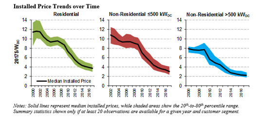 Residential and Commercial Installed Solar PV Prices Still Falling in the U.S