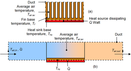 How Adding Fins can Achieve Better Thermal Management