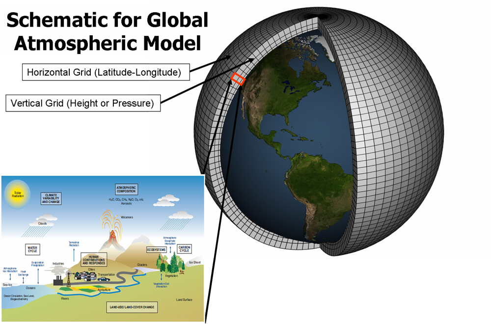 Climate Change Modeling