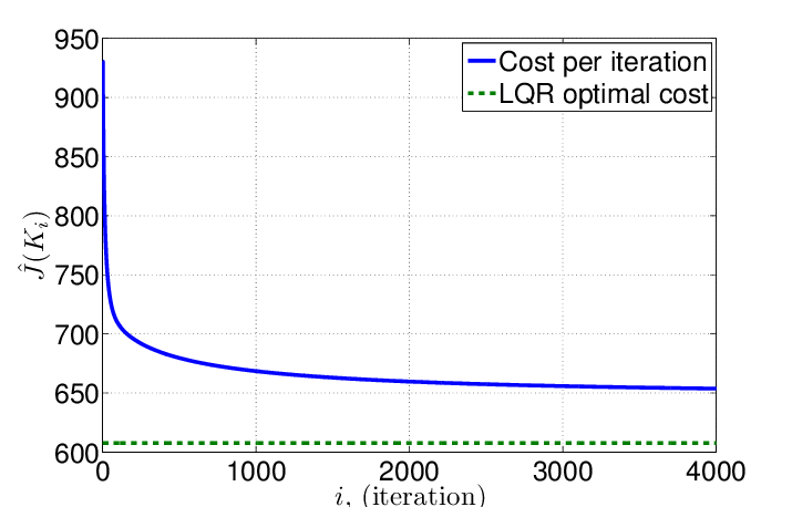 The LQR Function