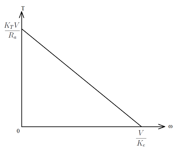 Why Torque and Speed are Inversely Proportional in an ElectricMotor