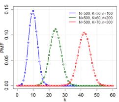 Hypergeometric Distributions