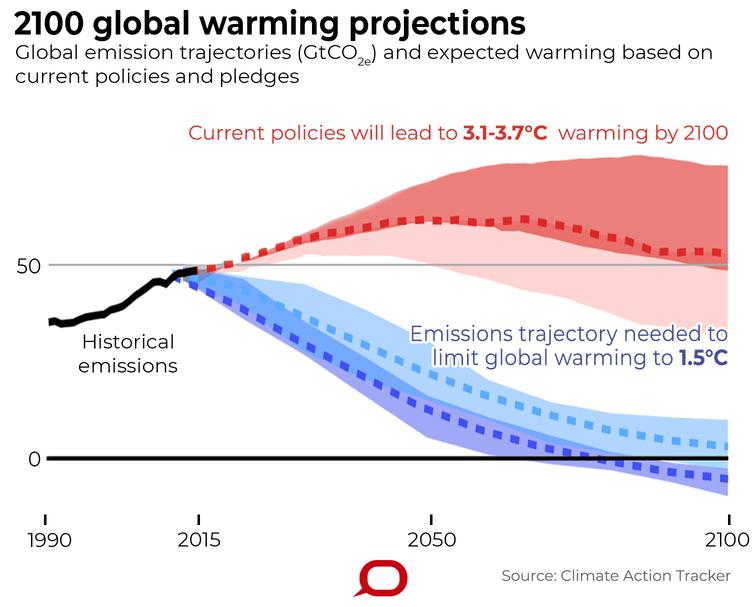 Climate Trajectories